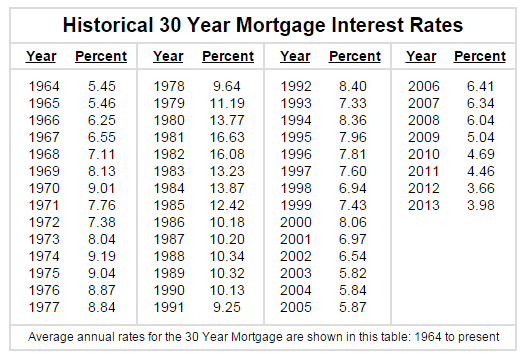 interest_rates_history